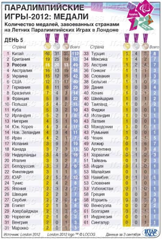 Количество медалей, завоеванных странами на Летних Паралимпийских Играх в Лондоне