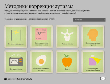 © Инфографика Методики коррекции аутизма