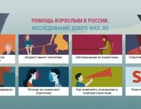 Возраст имеет значение: помогать тяжелобольным взрослым людям россияне не готовы
